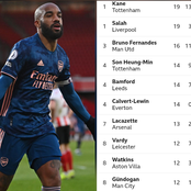 After Alexander Lacazette Scored A Brace, This Is How The EPL Golden Boot Table Looks Like