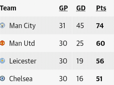 After the Sunday EPL week 31 fixtures, this is how the premier league table looks like