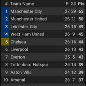 After Man City Beat Wolves 4-1, This Is How The EPL Table Looks Like