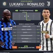 Cristiano Ronaldo and Romelu Lukaku: 2020/21 Serie A Statistics