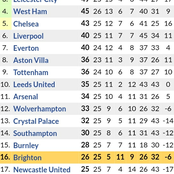 Manchester City's New Position in Premier League Table & Next 6 Fixtures