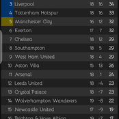 After Liverpool vs Man United game ended goalless, this is how the premier league table looks like.