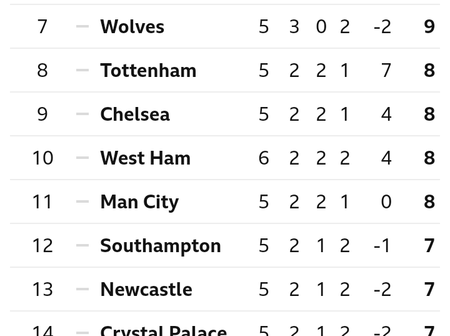 After Manchester City Drew 1-1 With West Ham United, This Is How The EPL Table Looks Like