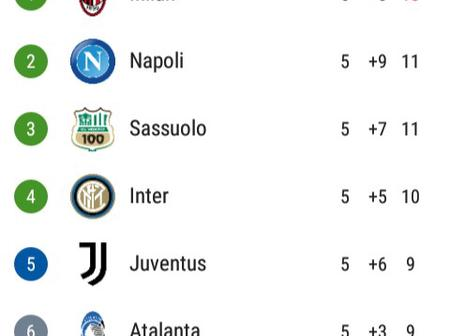 After Milan & Roma Drew 3-3, This Is How The Serie A Table Looks Like.