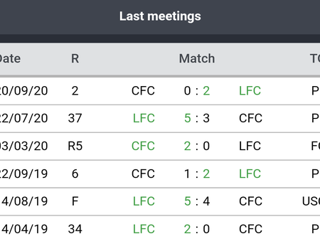 Chelsea Will Play Liverpool Today, See Their Last Six Games Statistics In All Competitions