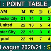 After Arsenal drew and Manchester United Win Tomorrow, Check how EPL Table Will Look Like