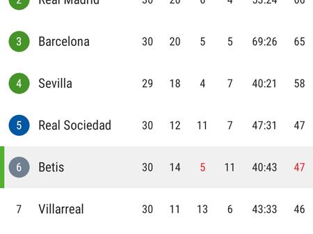 Atletico Madrid Retains La Liga's Top Spot Despite Drawing 1-1 Against Real Betis Tonight