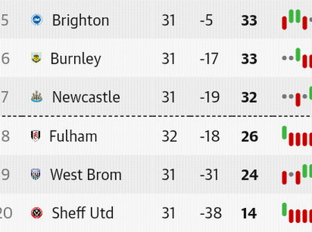 After the Monday EPL fixtures, This is how the Premier League table looks like