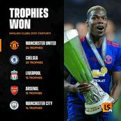 Number Of Trophies Won By English Clubs In The 21st Century