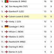 EPL Top Scorers After Matchday 27 Monday Fixtures