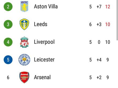 After Leeds United Thrashed Aston Villa 3-0, This Is How The EPL Table Looks Like