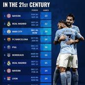 Meet The Only English Club On The List Of Clubs With Longest Winning Streaks In The 21st Century.