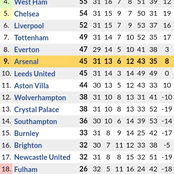 After Arsenal Edged Sheffield 3-0 & Manchester United Won 3-1, This is the New Premier League Table
