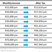 South African Workers Left Angry After The 2021/2022 Income Tax Reductions Were Released