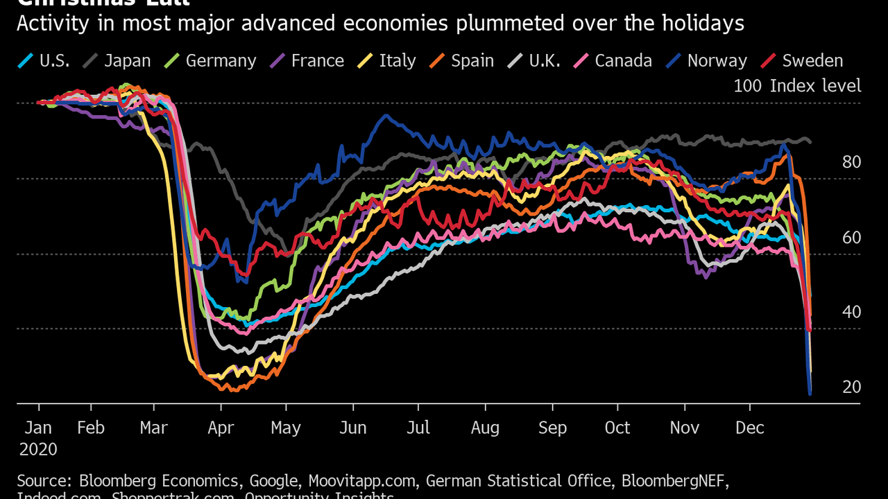 Christmas Lull Takes Economic Activity Back to Covid Lows