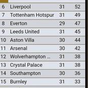 After Man United narrowed the gap and Spurs fell further, see how the EPL table looks like.