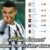 After Cristiano Ronaldo Scored Yesterday, See His Current Position On The European Top Scorers Table