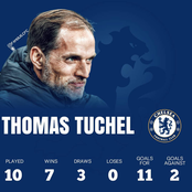 The Tuchel Effect: See His Achievement Since He Started Coaching Chelsea