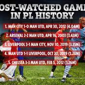 Most Watched Game in Premier League History