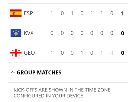Check Out How The European World Cup Qualification Table Looks, After Match Day 1