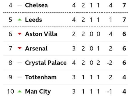 After Manchester City Draw Leeds United 1-1, This Is How The Premier League Table Looks Like Now.