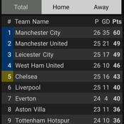 After Man City Beat West Ham 2-1, This Is How The EPL Looks Like.