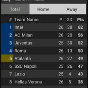 After Inter Milan Beat Atalanta 1-0, This Is How The Serie A Table Looks Like.