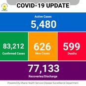Ghana Disease Surveillance Department Releases Another Update On The Active Cases Of Covid-19
