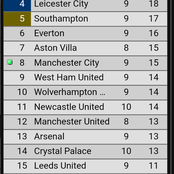 After Man city won 5-0 and Liverpool drew 1-1, this is where they climbed to on the PL table