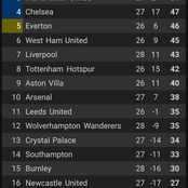 After Liverpool Lost 1-0 Against Fulham, See How The Premier League Table Looks Like.