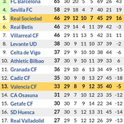 After Real Madrid Demolished Barcelona 2-1, This is the New La liga Table Standings