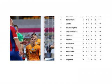 After Wolves beat Palace 2:0, See the latest league table as Wolves move to 3rd