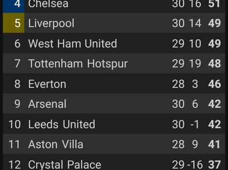 After Liverpool Beat Arsenal 3-0 and Man City Won 2-0, see how the EPL top 4 race looks like