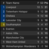 After Man City Thrash Burnley 5-0, This Is How The EPL Table Looks Like.