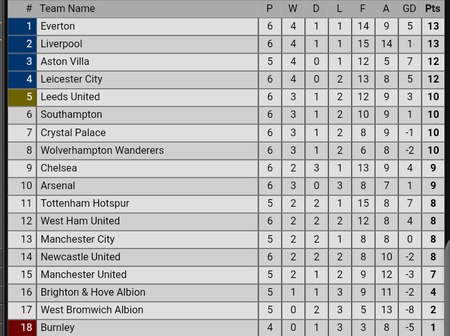 After Leicester City Defeated Arsenal, This Is How The Premier League Table Now Looks Like.