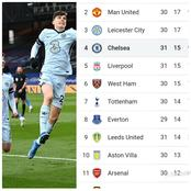 After Chelsea Beat Crystal Palace 4-1 Today, See Their New Position On The EPL Table.