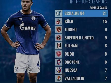Checkout The Clubs With Current Winless Runs In The Top 5 Leagues
