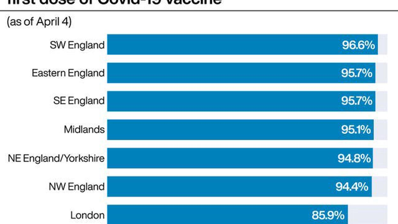 First doses of Covid vaccine for people 50 and over, by England local authority