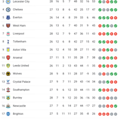After Liverpool Lost and Manchester United Won, This Is How The EPL Table Looks Like