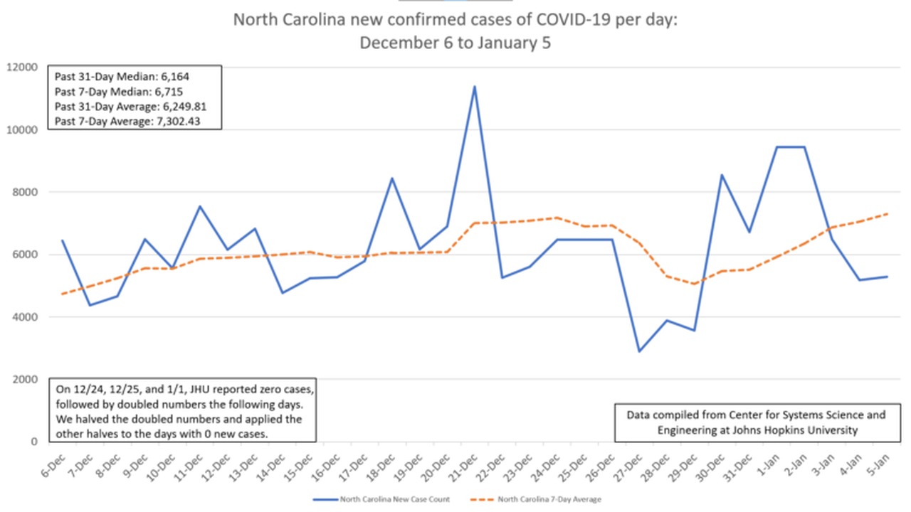Hindsight 2020: How COVID-19 impacted the Carolinas