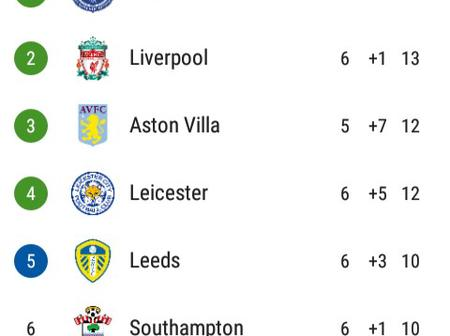 After Brighton & West Brom Drew 1-1, This Is How The EPL Table Looks Like