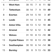 EPL Table After Yesterday's Matches As Chelsea Overtakes Liverpool In The Top Four Race