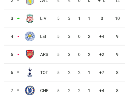 Here is how the premier league table looks like after all matches played in week 5