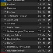 Do We Already Have A Champion With 11 Games To Go? See How The EPL Table Looks