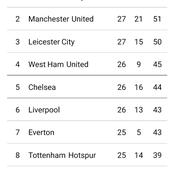 After Manchester United, Leicester city draw This is How premier League Table Looks