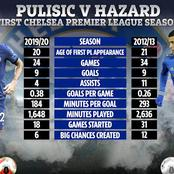 Eden Hazard And Christian Pulisic: First Chelsea Premier League Season Statistics