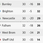 After the Saturday EPL week 32 fixtures, this is how the Premier League table looks like