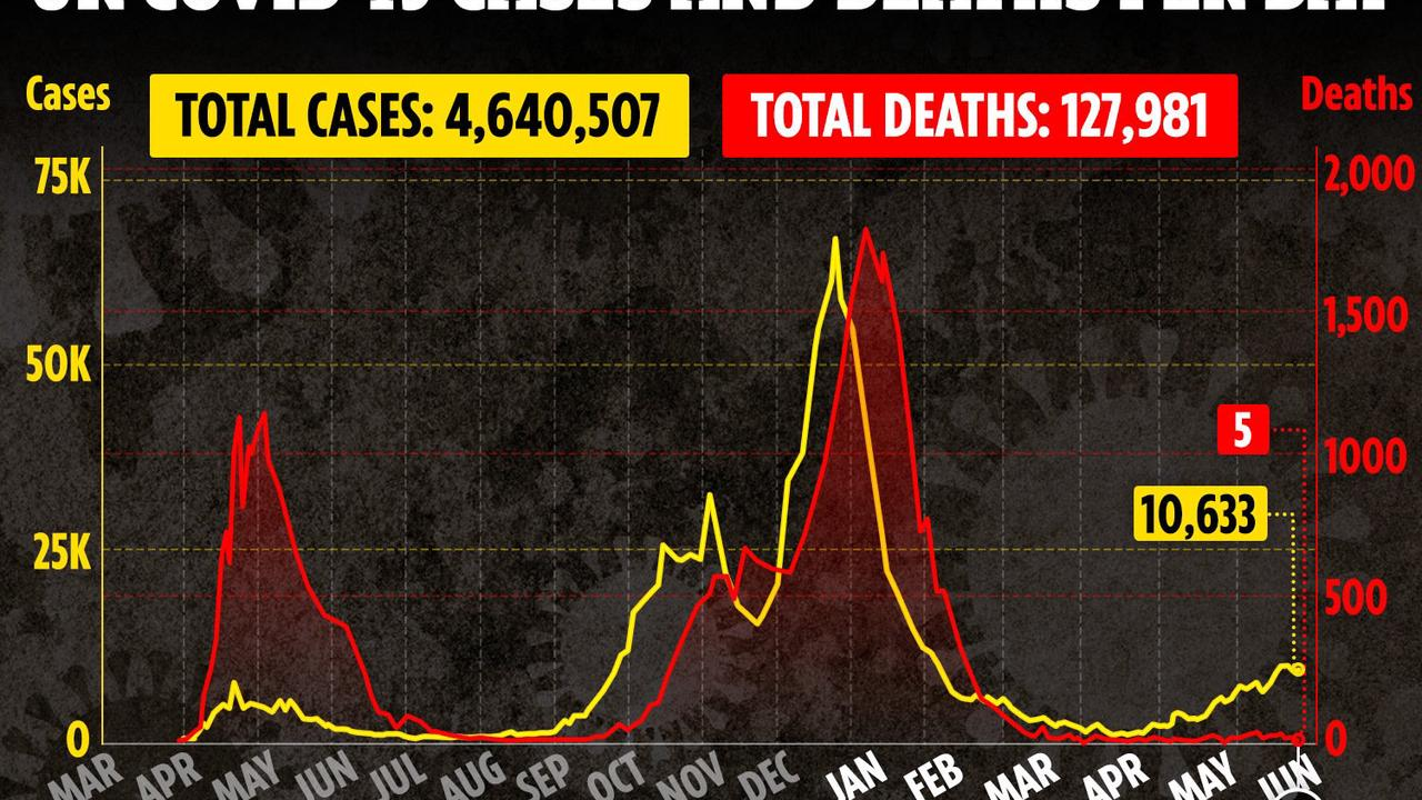 UK Covid deaths drop to 5 & cases stay at 10,000 on original Freedom Day