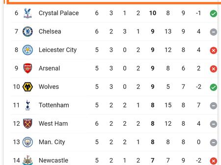 See premier league Table, After Everton suffers First Defeat since the beginning of the season
