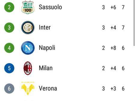 After Lazio & Inter Milan Drew 1-1, This Is How The Serie A Table Looks Like